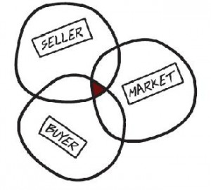 A Business Broker is where the Seller, Buyer and Market intersect...